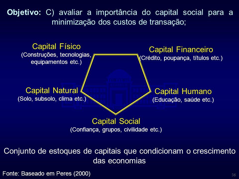 36 Objetivo: C) avaliar a importância do capital social para a minimização dos custos de transação; Conjunto de estoques de capitais que condicionam o