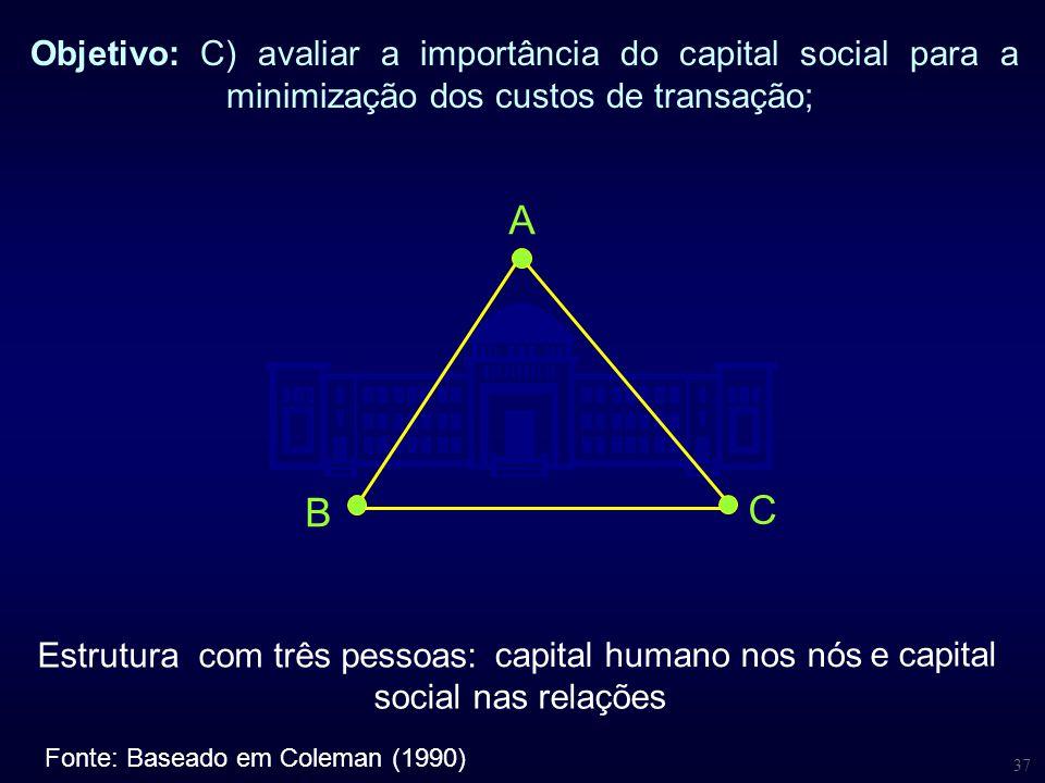 37 Objetivo: C) avaliar a importância do capital social para a minimização dos custos de transação; Estrutura com três pessoas: Fonte: Baseado em Cole