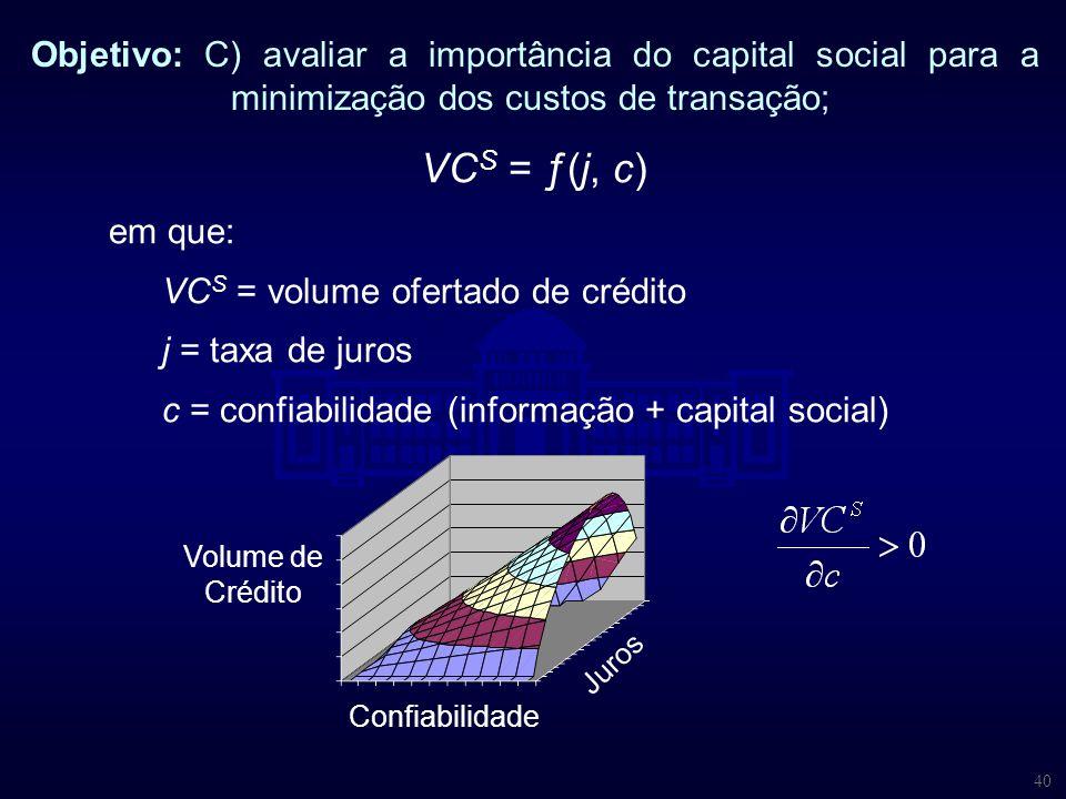 40 Objetivo: C) avaliar a importância do capital social para a minimização dos custos de transação; VC S = ƒ(j, c) em que: VC S = volume ofertado de c