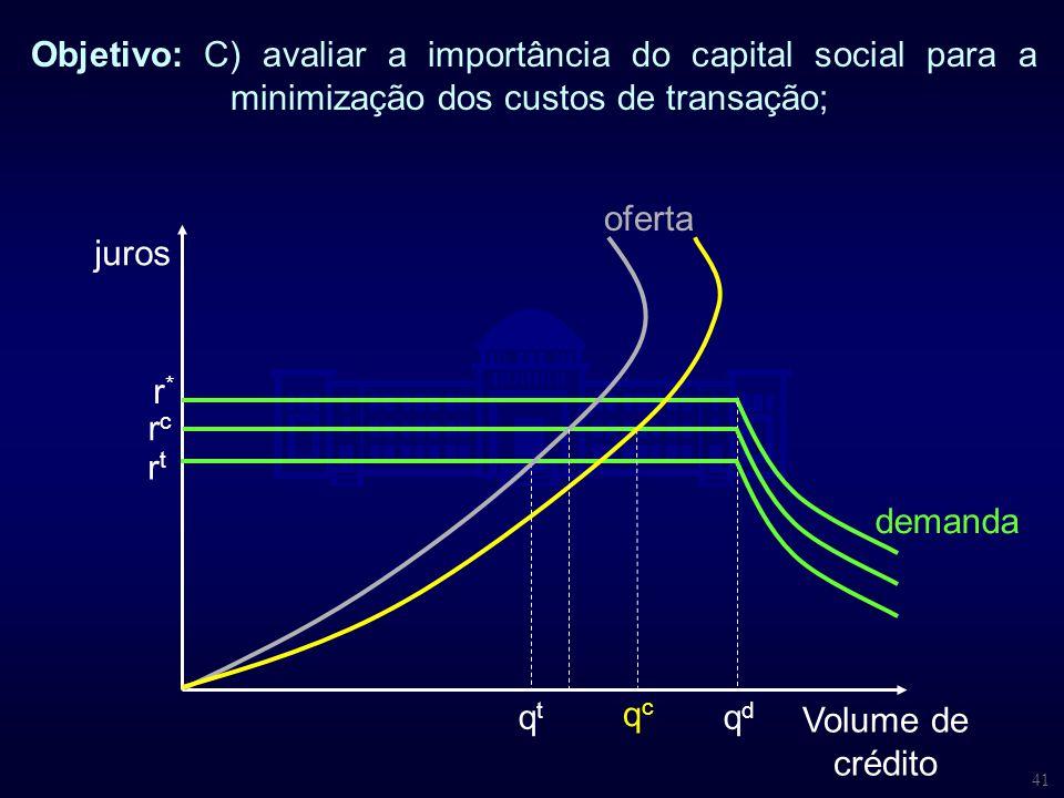 41 Objetivo: C) avaliar a importância do capital social para a minimização dos custos de transação; rcrc rtrt r*r* oferta demanda qdqd qcqc qtqt Volum