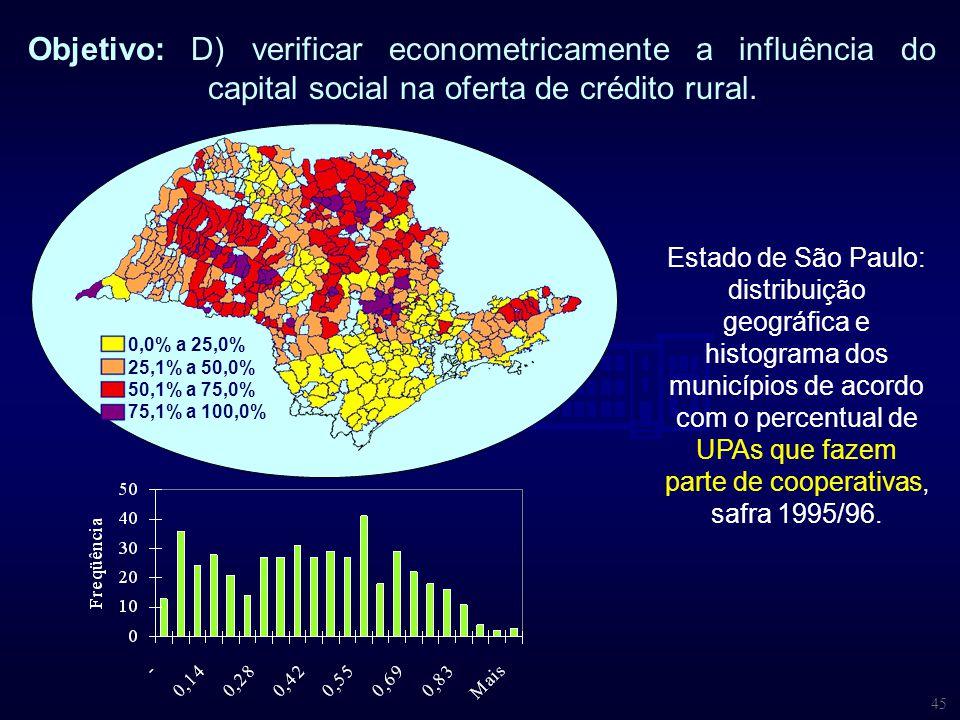 45 Objetivo: D) verificar econometricamente a influência do capital social na oferta de crédito rural. 0,0% a 25,0% 25,1% a 50,0% 50,1% a 75,0% 75,1%