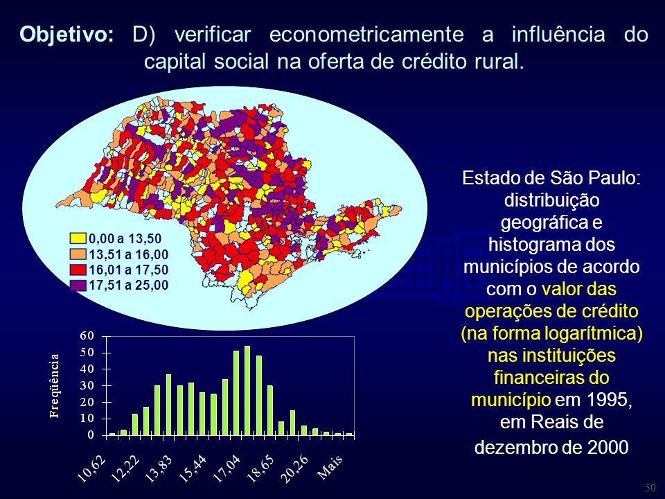 50 Objetivo: D) verificar econometricamente a influência do capital social na oferta de crédito rural. Estado de São Paulo: distribuição geográfica e