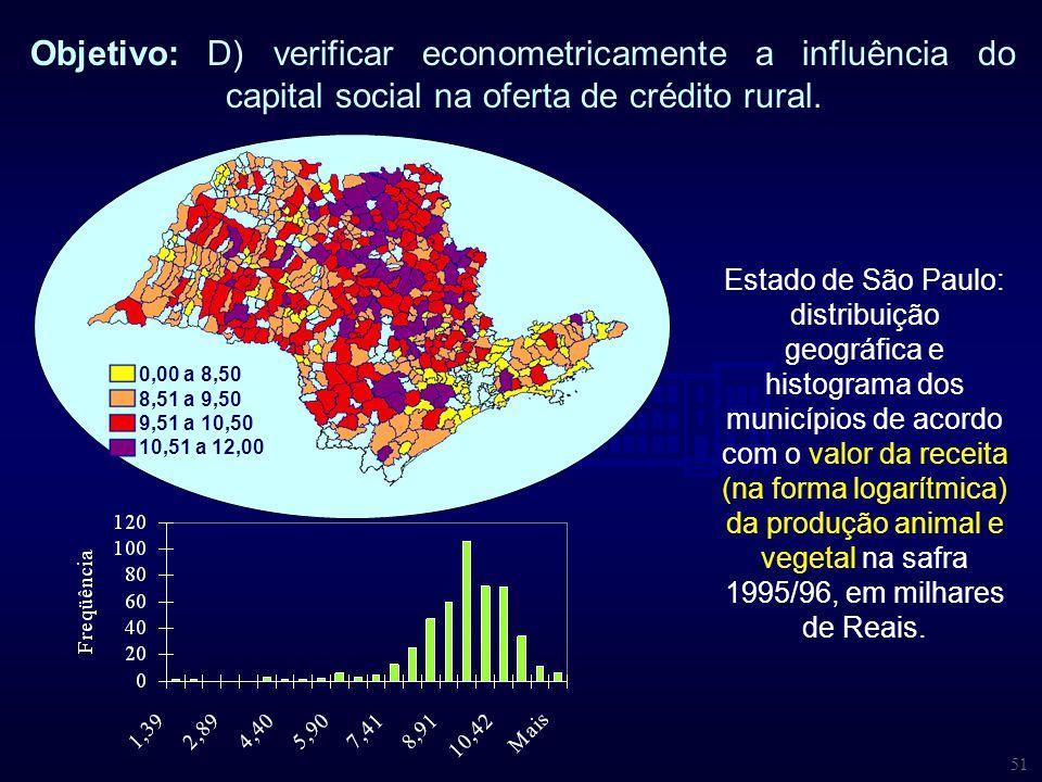 51 Objetivo: D) verificar econometricamente a influência do capital social na oferta de crédito rural. Estado de São Paulo: distribuição geográfica e