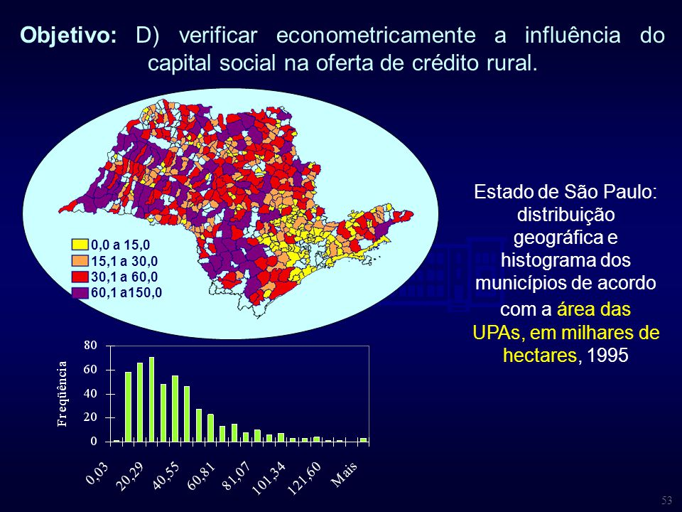 53 Objetivo: D) verificar econometricamente a influência do capital social na oferta de crédito rural. Estado de São Paulo: distribuição geográfica e