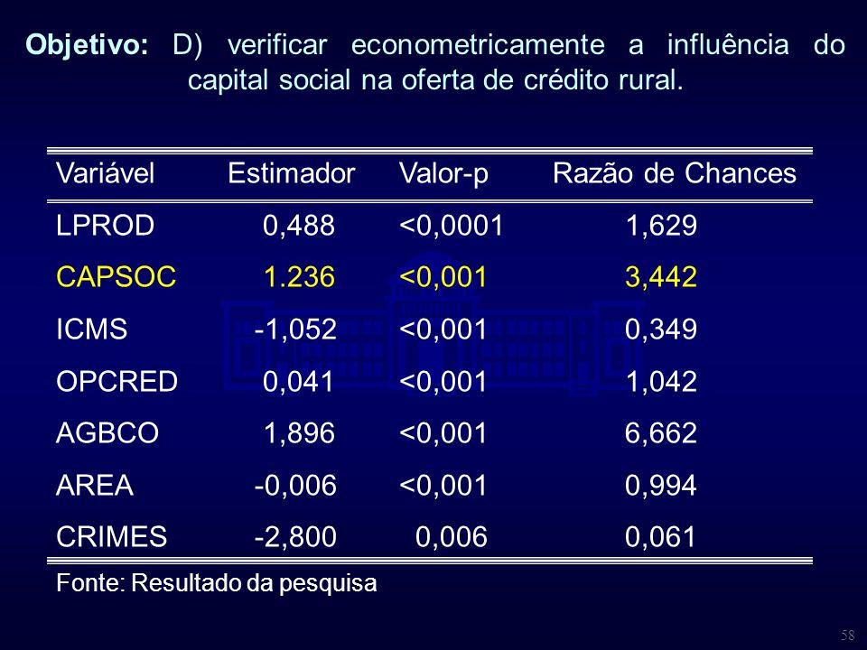 58 Objetivo: D) verificar econometricamente a influência do capital social na oferta de crédito rural. VariávelEstimadorValor-pRazão de Chances LPROD