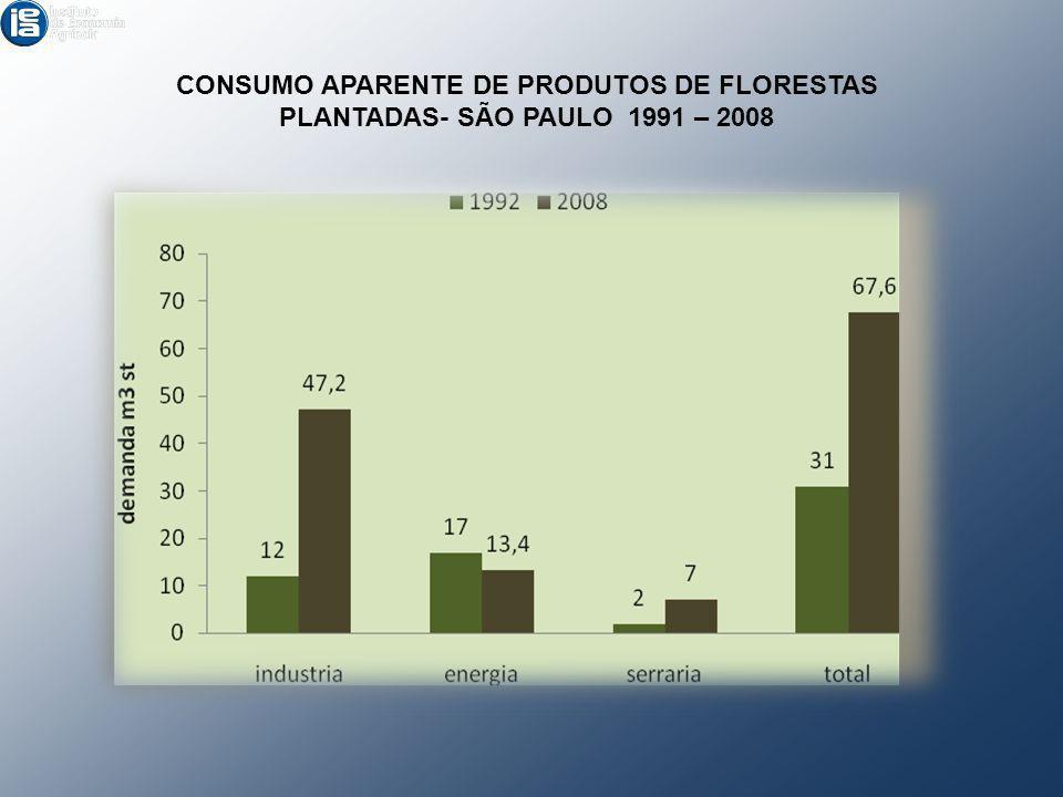 CONSUMO APARENTE DE PRODUTOS DE FLORESTAS PLANTADAS- SÃO PAULO 1991 – 2008