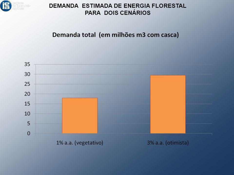 DEMANDA ESTIMADA DE ENERGIA FLORESTAL PARA DOIS CENÁRIOS