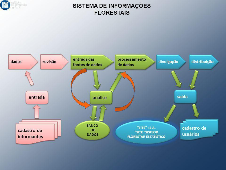 SISTEMA DE INFORMAÇÕES FLORESTAIS revisão entrada das fontes de dados entrada das fontes de dados dados processamento de dados processamento de dados