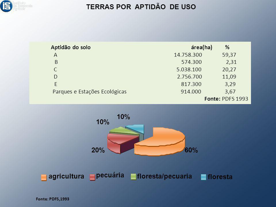 Aptidão do solo área(ha) % A 14.758.300 59,37 B 574.300 2,31 C 5.038.100 20,27 D 2.756.700 11,09 E 817.300 3,29 Parques e Estações Ecológicas 914.000