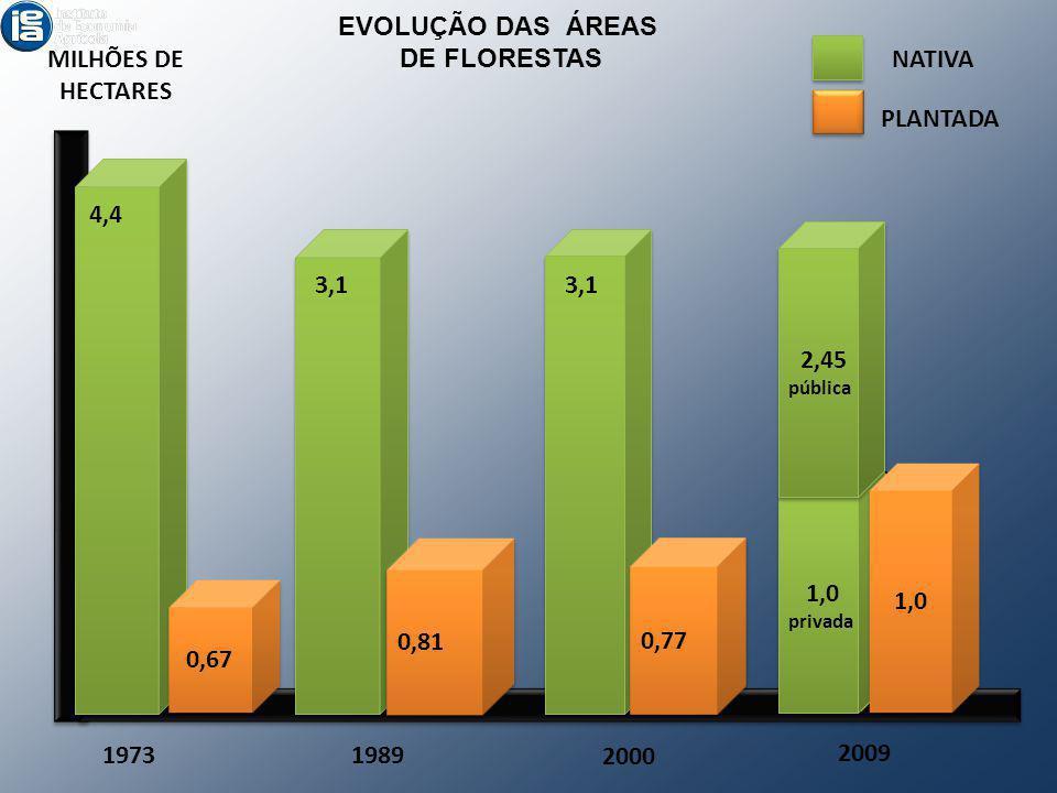 0,81 0,77 MILHÕES DE HECTARES 19731989 2000 NATIVA PLANTADA 4,4 3,1 0,67 EVOLUÇÃO DAS ÁREAS DE FLORESTAS 3,45 2009 1,0 privada 1,0 privada 2,45 públic