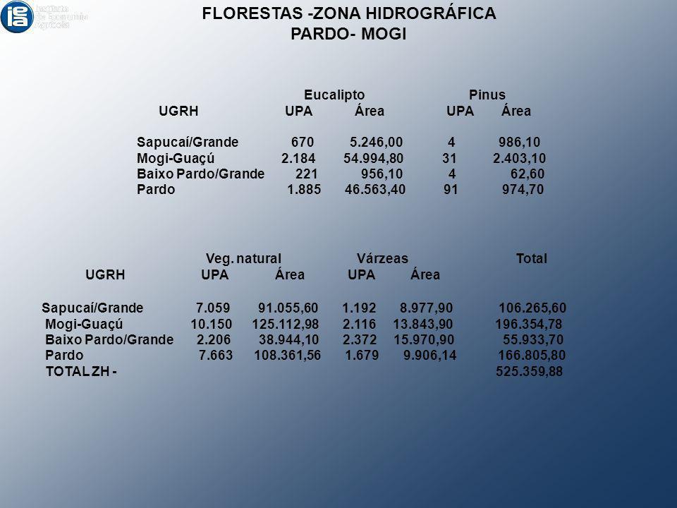NÚMERO DE UPA S COM ATIVIDADES FLORESTAIS- SÃO PAULO – 2008. Fonte: CATI 1996; CATI 2008