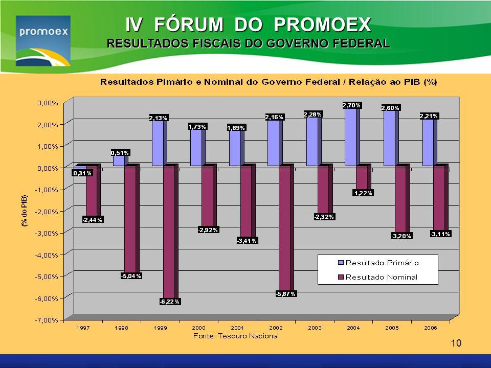 Promoex 10 IV FÓRUM DO PROMOEX RESULTADOS FISCAIS DO GOVERNO FEDERAL