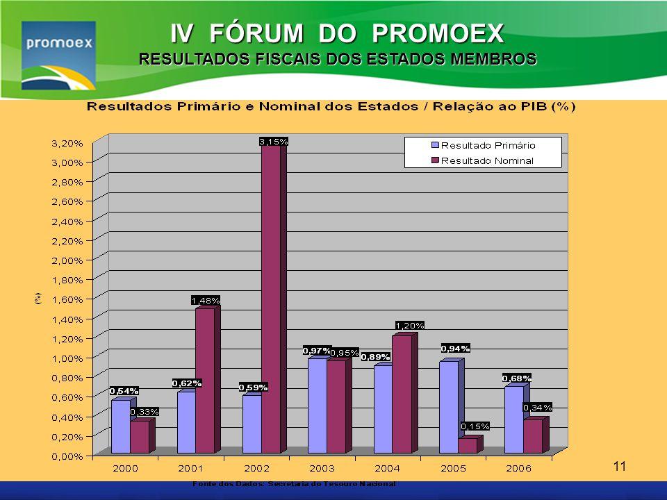 Promoex 11 IV FÓRUM DO PROMOEX RESULTADOS FISCAIS DOS ESTADOS MEMBROS