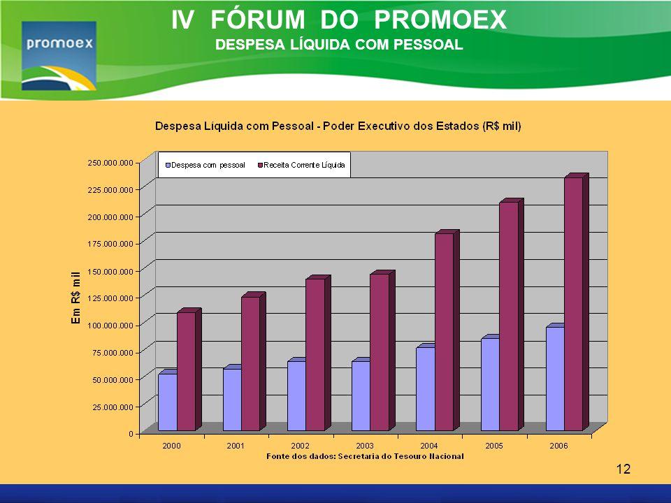 Promoex 12 IV FÓRUM DO PROMOEX DESPESA LÍQUIDA COM PESSOAL