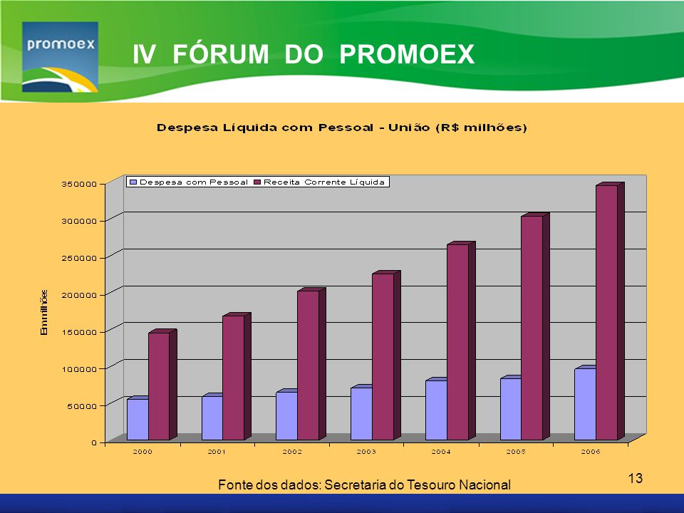 Promoex 13 IV FÓRUM DO PROMOEX Fonte dos dados: Secretaria do Tesouro Nacional