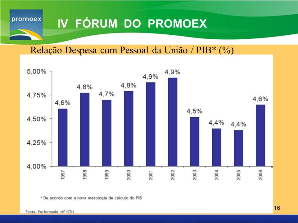 Promoex 16 IV FÓRUM DO PROMOEX Relação Despesa com Pessoal da União / PIB* (%)