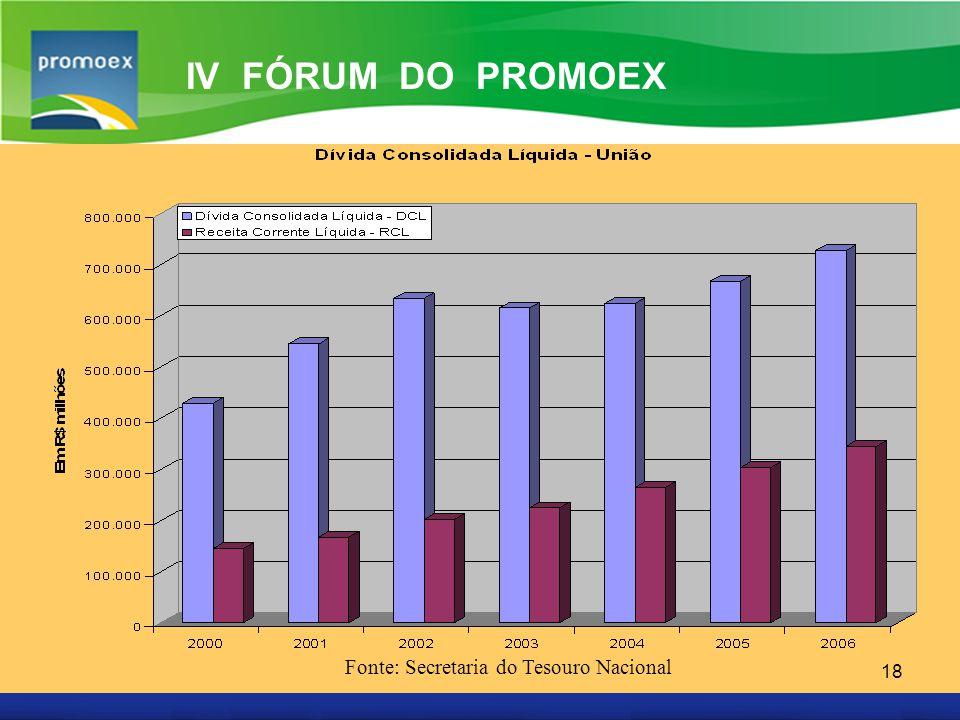 Promoex 18 IV FÓRUM DO PROMOEX Fonte: Secretaria do Tesouro Nacional