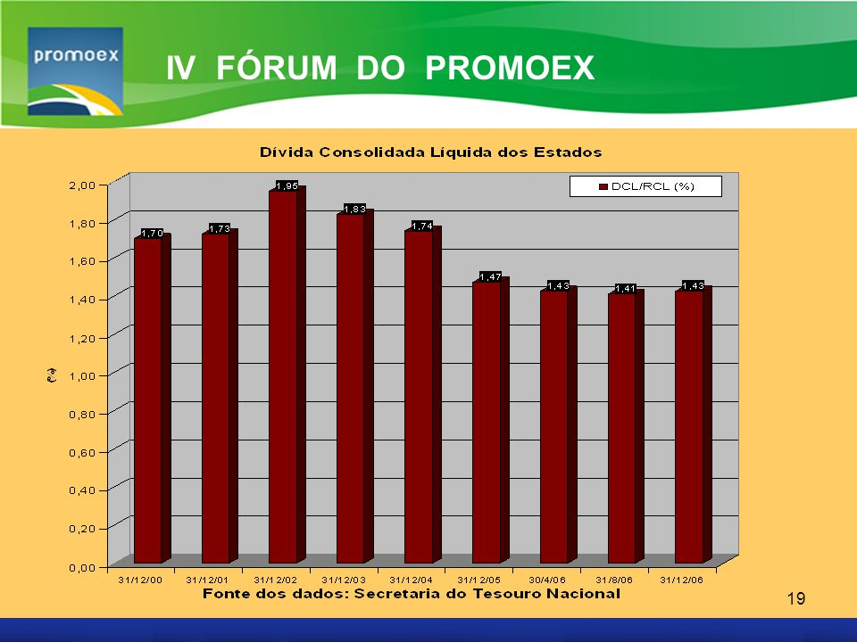 Promoex 19 IV FÓRUM DO PROMOEX