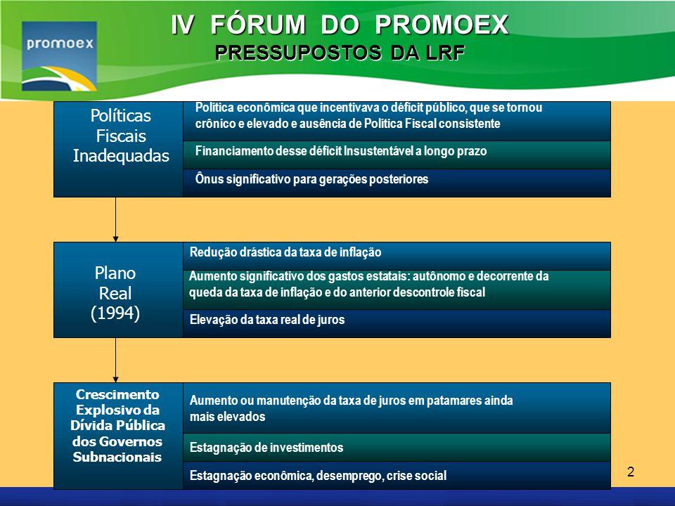 Promoex 2 IV FÓRUM DO PROMOEX PRESSUPOSTOS DA LRF Políticas Fiscais Inadequadas Política econômica que incentivava o déficit público, que se tornou cr
