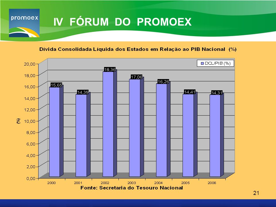 Promoex 21 IV FÓRUM DO PROMOEX