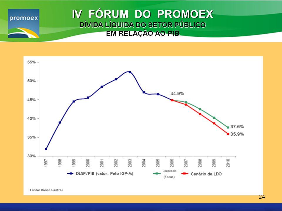 Promoex 24 IV FÓRUM DO PROMOEX DÍVIDA LÍQUIDA DO SETOR PÚBLICO EM RELAÇÃO AO PIB