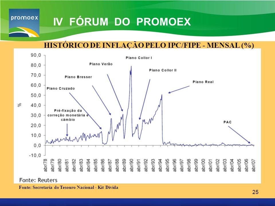 Promoex 25 IV FÓRUM DO PROMOEX HISTÓRICO DE INFLAÇÃO PELO IPC/FIPE - MENSAL (%) Fonte: Secretaria do Tesouro Nacional - Kit Dívida