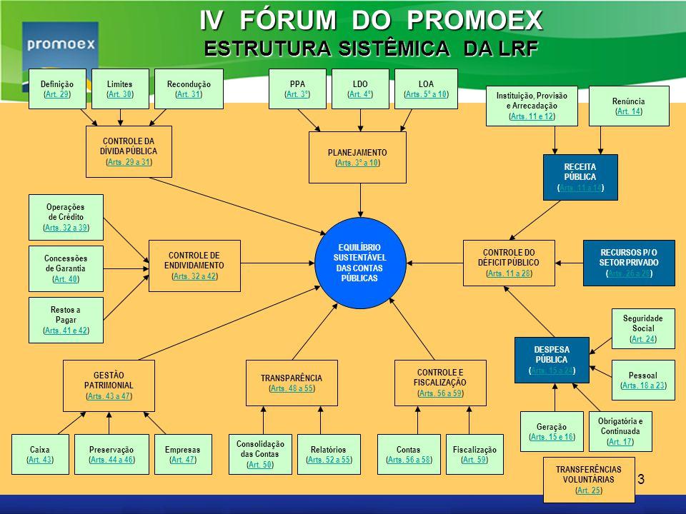 Promoex 3 EQUILÍBRIO SUSTENTÁVEL DAS CONTAS PÚBLICAS PLANEJAMENTO (Arts. 3º a 10)Arts. 3º a 10 CONTROLE DA DÍVIDA PÚBLICA (Arts. 29 a 31)Arts. 29 a 31