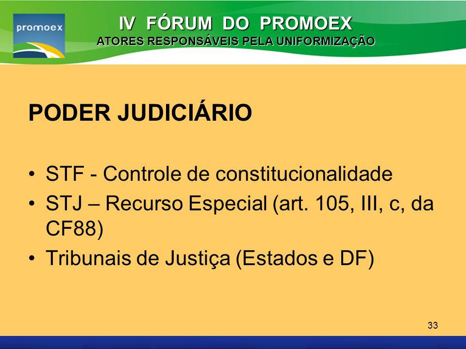 Promoex 33 PODER JUDICIÁRIO STF - Controle de constitucionalidade STJ – Recurso Especial (art. 105, III, c, da CF88) Tribunais de Justiça (Estados e D