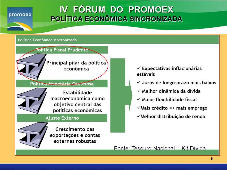 Promoex 6 IV FÓRUM DO PROMOEX POLÍTICA ECONÔMICA SINCRONIZADA Fonte: Tesouro Nacional – Kit Dívida