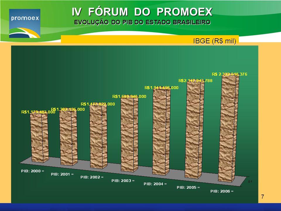 Promoex 7 IV FÓRUM DO PROMOEX EVOLUÇÃO DO PIB DO ESTADO BRASILEIRO IBGE (R$ mil)