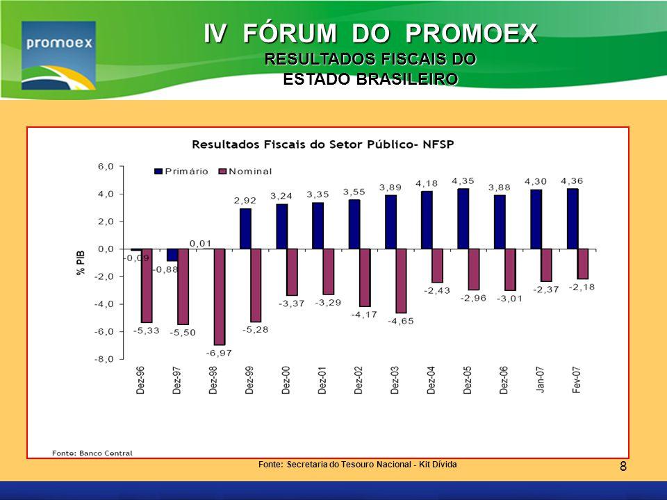 Promoex 8 IV FÓRUM DO PROMOEX RESULTADOS FISCAIS DO ESTADO BRASILEIRO Fonte: Secretaria do Tesouro Nacional - Kit Dívida