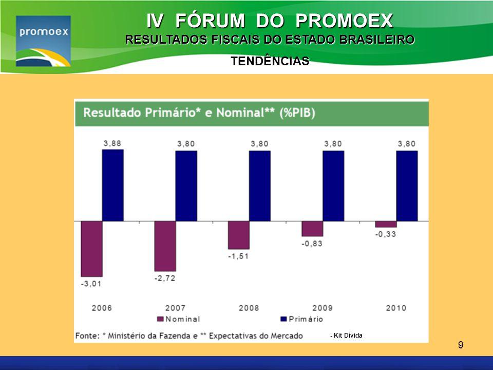 Promoex 9 IV FÓRUM DO PROMOEX RESULTADOS FISCAIS DO ESTADO BRASILEIRO TENDÊNCIAS - Kit Dívida