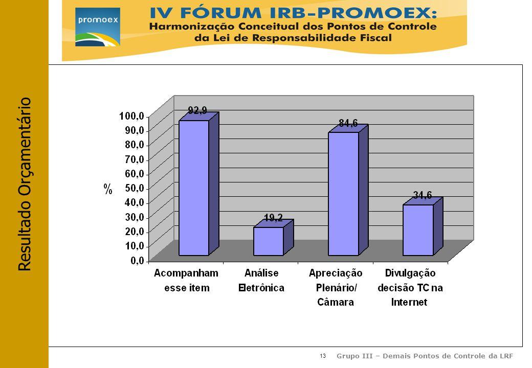 13 Grupo III – Demais Pontos de Controle da LRF Resultado Orçamentário