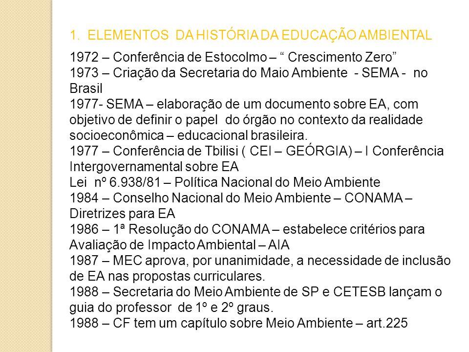 1. ELEMENTOS DA HISTÓRIA DA EDUCAÇÃO AMBIENTAL 1972 – Conferência de Estocolmo – Crescimento Zero 1973 – Criação da Secretaria do Maio Ambiente - SEMA