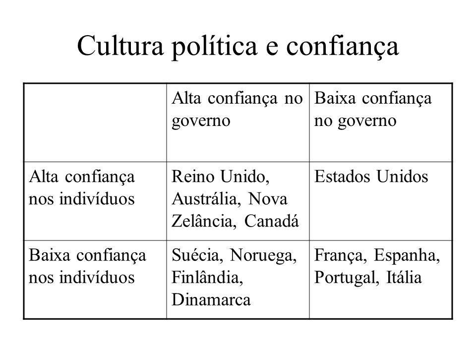 Cultura política e confiança Alta confiança no governo Baixa confiança no governo Alta confiança nos indivíduos Reino Unido, Austrália, Nova Zelância,