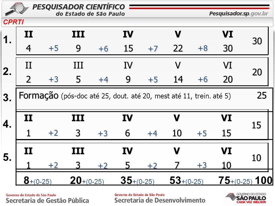 CPRTI IIIIIIVVVI 15 15 1+23+36+410+515 IIIIIIVVVI 10 101+23+25+27+310 IIIIIIVVVI 20 202+35+49+514+620 8 +(0-25) 20 +(0-25) 35 +(0-25) 53 +(0-25) 75 +(
