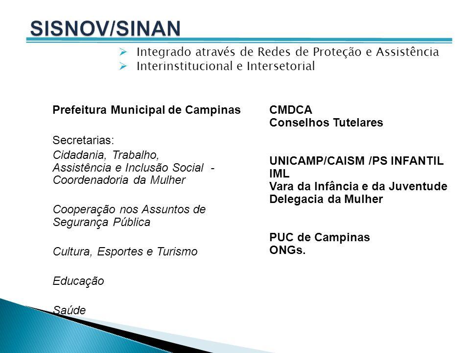 Prefeitura Municipal de Campinas Secretarias: Cidadania, Trabalho, Assistência e Inclusão Social - Coordenadoria da Mulher Cooperação nos Assuntos de