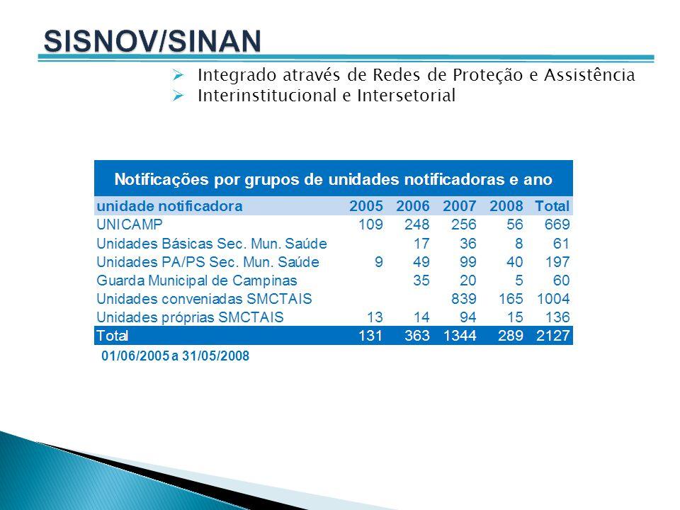 16 de janeiro de 2009 : encerramento do SISNOV, prazo final para digitar dados referentes a 2008 (ocorridos até 31/12/2008 ).