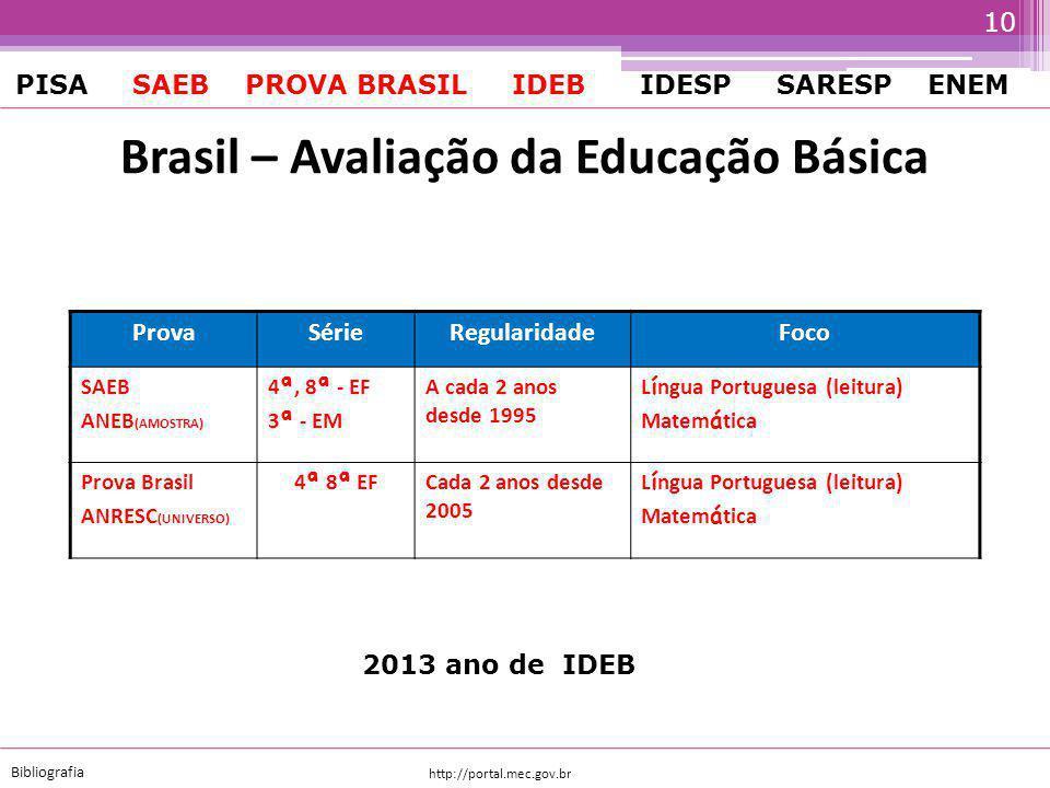 http://portal.mec.gov.br Bibliografia PISA SAEB PROVA BRASIL IDEB IDESP SARESP ENEM ProvaSérieRegularidadeFoco SAEB ANEB (AMOSTRA) 4 ª, 8 ª - EF 3 ª - EM A cada 2 anos desde 1995 L í ngua Portuguesa (leitura) Matem á tica Prova Brasil ANRESC (UNIVERSO) 4 ª 8 ª EF Cada 2 anos desde 2005 L í ngua Portuguesa (leitura) Matem á tica ENEM 3 ª - EM Anual desde 1998 Multidisciplinar e Reda ç ão PISA (AMOSTRA) (OECD) 15 anosCada 3 anos desde 2000 Letramento em Leitura, Matemática, Ciências e Resolução de problemas Brasil – Avaliação da Educação Básica 9