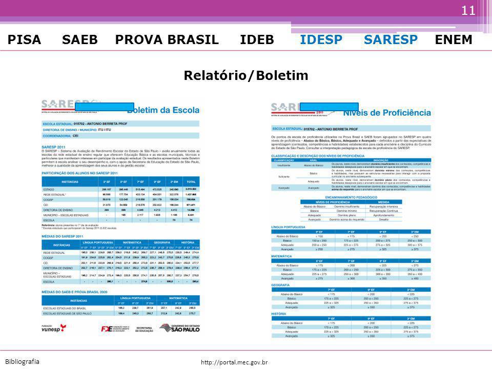 http://portal.mec.gov.br Bibliografia PISA SAEB PROVA BRASIL IDEB IDESP SARESP ENEM ProvaSérieRegularidadeFoco SAEB ANEB (AMOSTRA) 4 ª, 8 ª - EF 3 ª - EM A cada 2 anos desde 1995 L í ngua Portuguesa (leitura) Matem á tica Prova Brasil ANRESC (UNIVERSO) 4 ª 8 ª EF Cada 2 anos desde 2005 L í ngua Portuguesa (leitura) Matem á tica Brasil – Avaliação da Educação Básica 2013 ano de IDEB 10