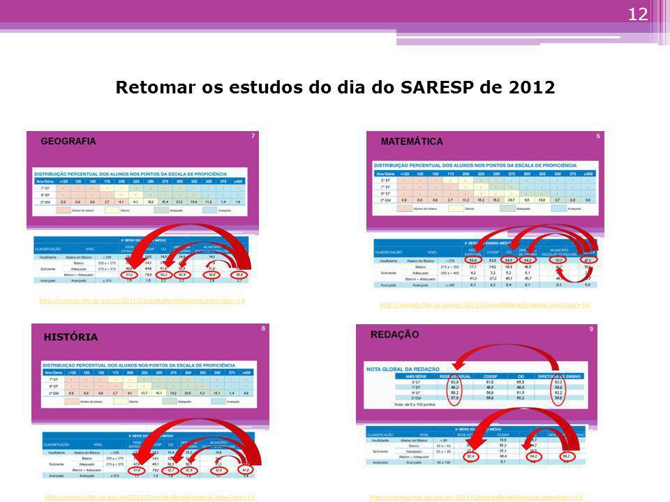 http://portal.mec.gov.br Bibliografia PISA SAEB PROVA BRASIL IDEB IDESP SARESP ENEM 11 Relatório/Boletim