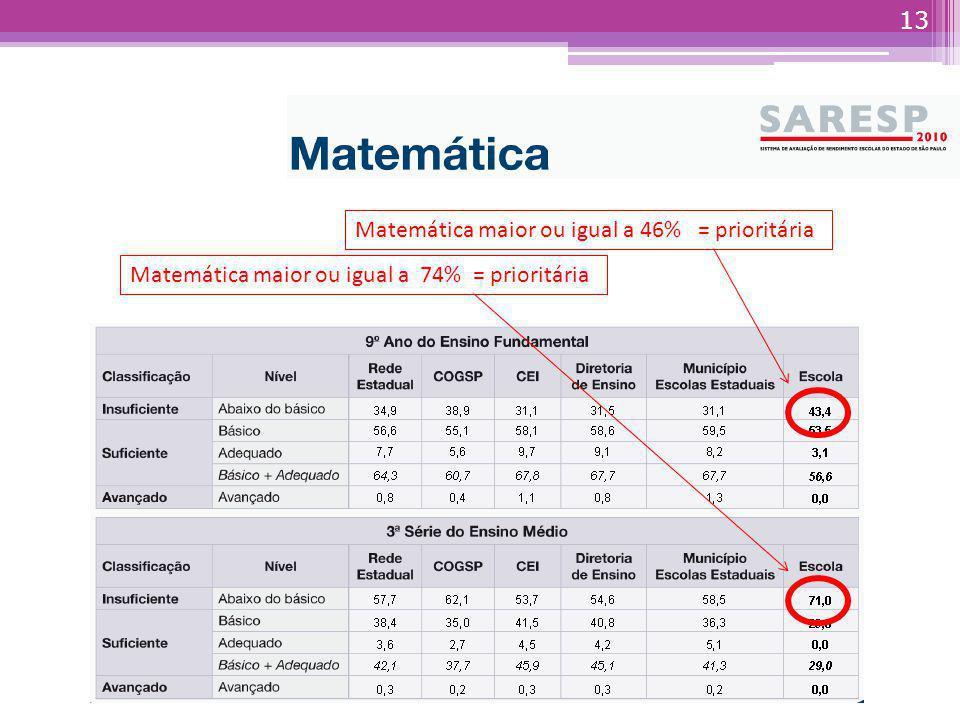 12 Retomar os estudos do dia do SARESP de 2012