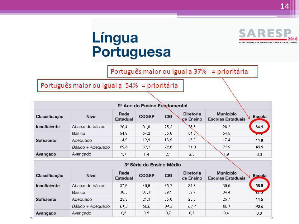 Matemática maior ou igual a 46% = prioritária Matemática maior ou igual a 74% = prioritária 13