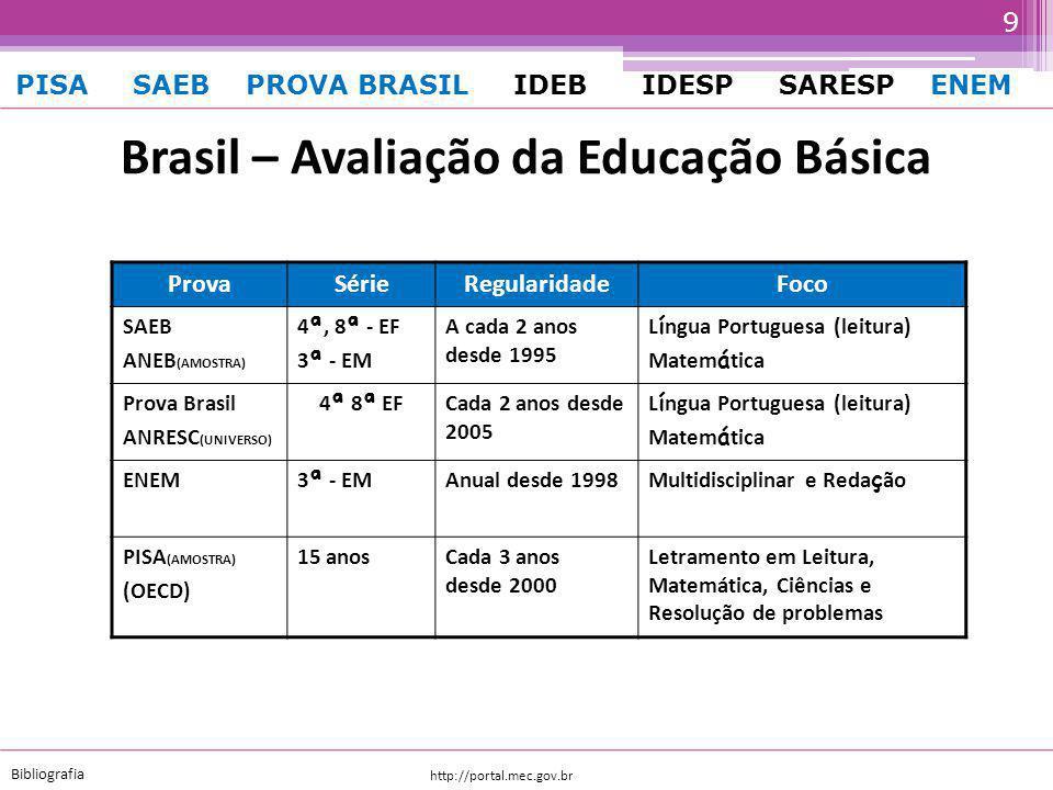 http://portal.mec.gov.br Bibliografia PISA SAEB PROVA BRASIL IDEB IDESP SARESP ENEM 8