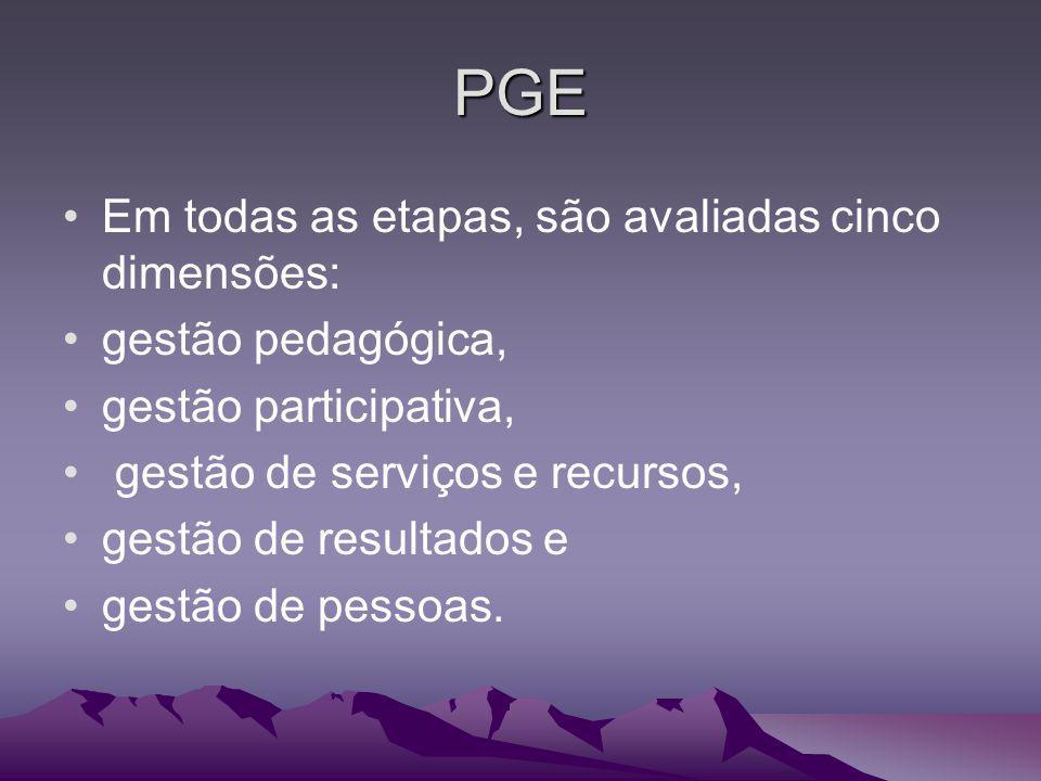 PGE Em todas as etapas, são avaliadas cinco dimensões: gestão pedagógica, gestão participativa, gestão de serviços e recursos, gestão de resultados e