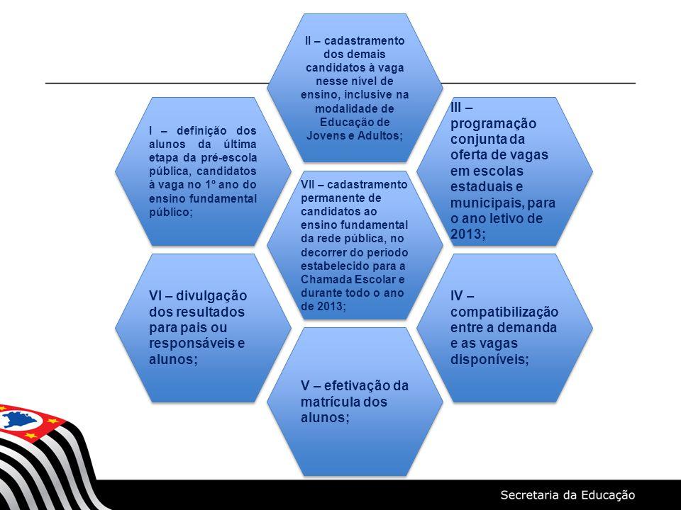 MATRÍCULA ANTECIPADA 2013 Artigo 17 - Caberá à Coordenadoria de Gestão da Educação Básica, com a Coordenadoria de Informação, Monitoramento e Avaliação Educacional, planejar, orientar, homologar propostas de atendimento escolar e acompanhar o trabalho das Diretorias de Ensino na condução do processo da matrícula de 2013, visando a garantir o pleno atendimento dos inscritos e assegurando a continuidade de estudos da totalidade da demanda.