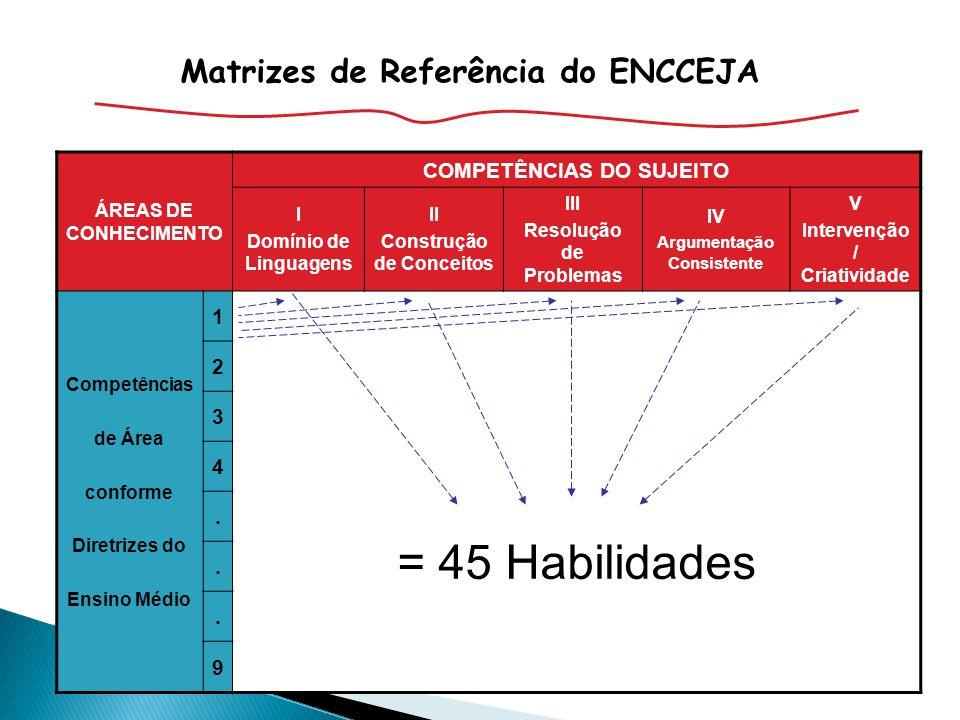 Maria Inês Fini abril 2010 ÁREAS DE CONHECIMENTO COMPETÊNCIAS DO SUJEITO I Domínio de Linguagens II Construção de Conceitos III Resolução de Problemas