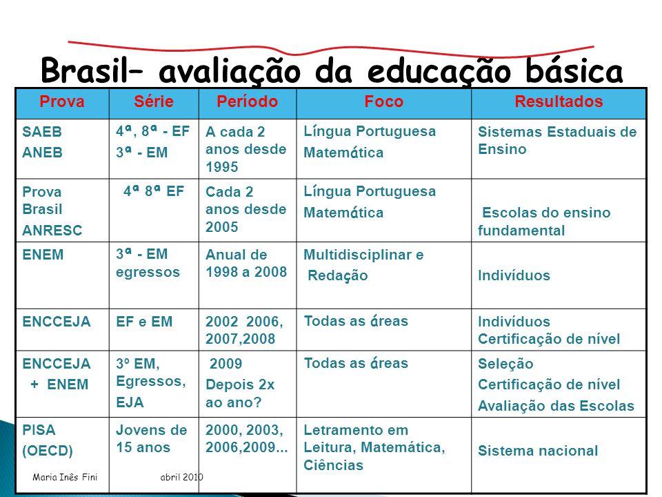 Maria Inês Fini abril 2010 ProvaSériePeríodoFocoResultados SAEB ANEB 4 ª, 8 ª - EF 3 ª - EM A cada 2 anos desde 1995 L í ngua Portuguesa Matem á tica