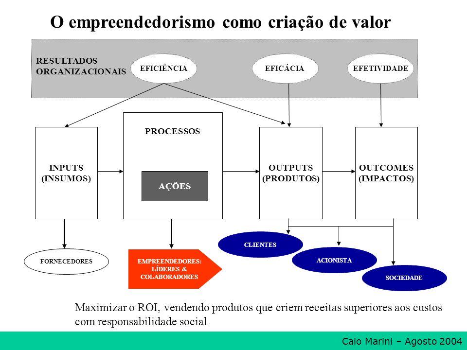 INPUTS (INSUMOS) PROCESSOS AÇÕES OUTPUTS (PRODUTOS) OUTCOMES (IMPACTOS) RESULTADOS ORGANIZACIONAIS FORNECEDORES CLIENTES ACIONISTA EFICIÊNCIAEFICÁCIAE