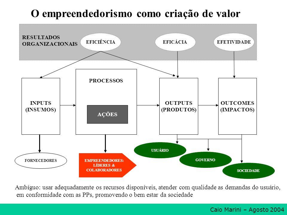 INPUTS (INSUMOS) PROCESSOS AÇÕES OUTPUTS (PRODUTOS) OUTCOMES (IMPACTOS) RESULTADOS ORGANIZACIONAIS FORNECEDORES USUÁRIO GOVERNO EFICIÊNCIAEFICÁCIAEFET